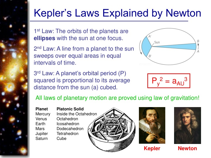 Kepler's Laws Explained by Newton