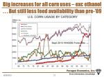 big increases for all corn uses exc ethanol