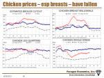 chicken prices esp breasts have fallen