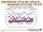 large stocks but 1 4 vs july 0 6 yr yr