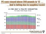 pc cons stayed above 200 pounds in 12
