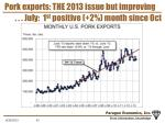 pork exports the 2013 issue but improving