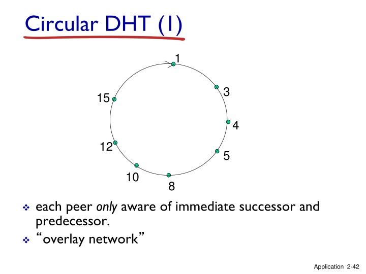 Circular DHT (1)