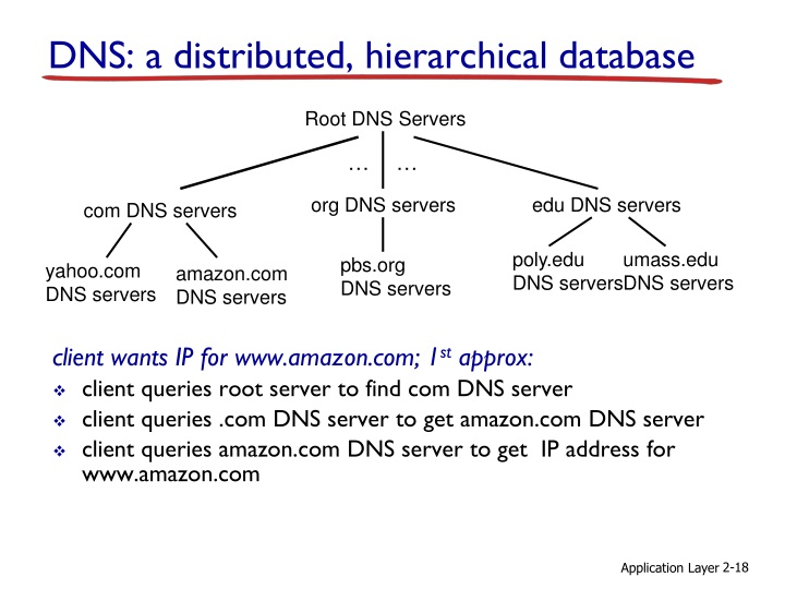 Root DNS Servers
