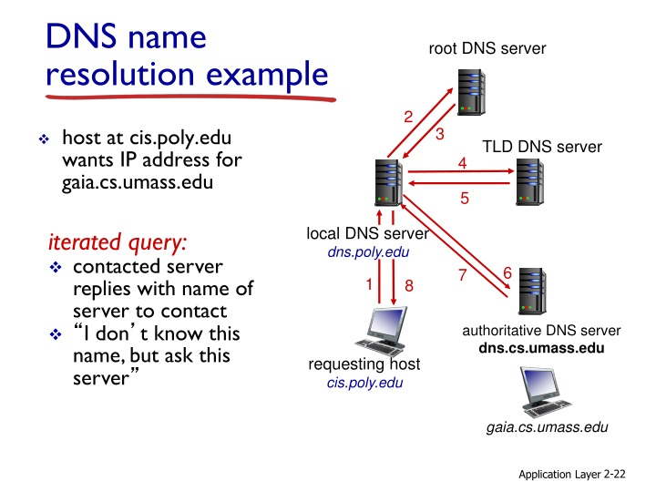 host at cis.poly.edu wants IP address for gaia.cs.umass.edu