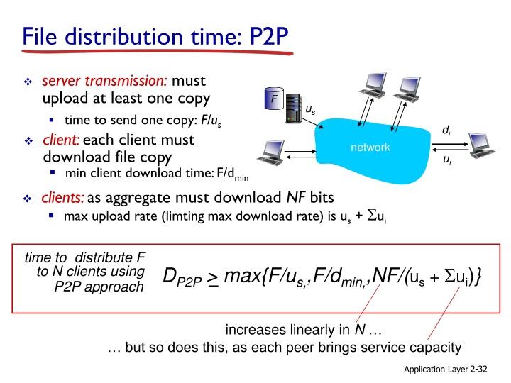 File distribution time: P2P