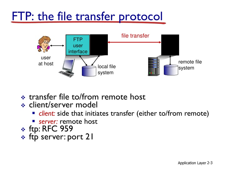Ftp the file transfer protocol