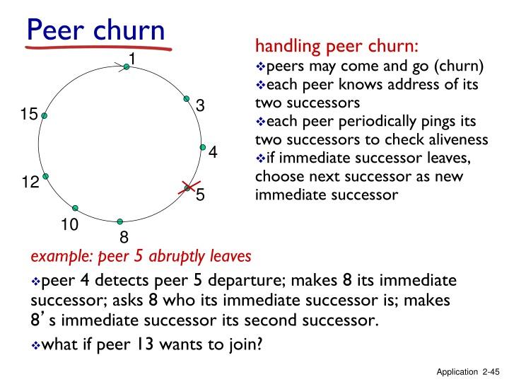 Peer churn