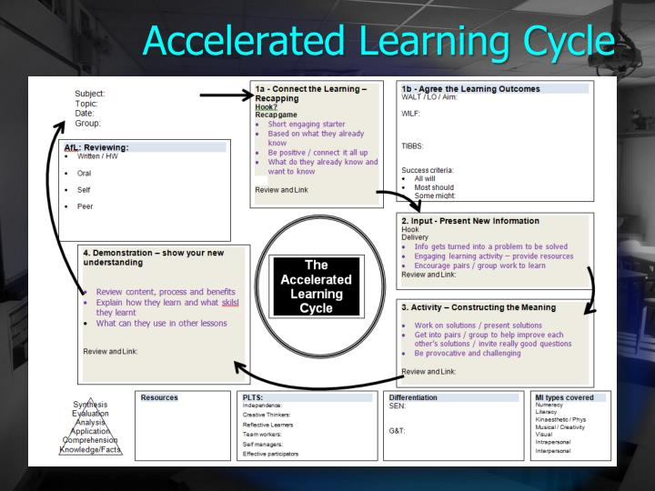 Accelerated Learning Cycle