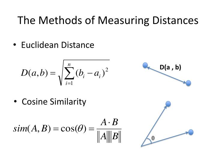 The Methods of Measuring Distances