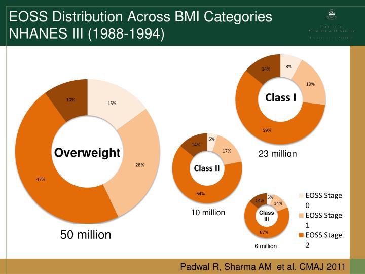 EOSS Distribution Across BMI Categories