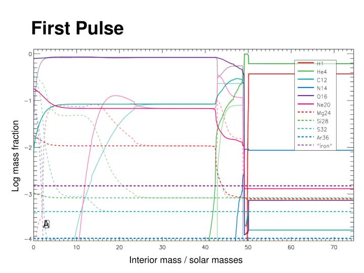 First Pulse