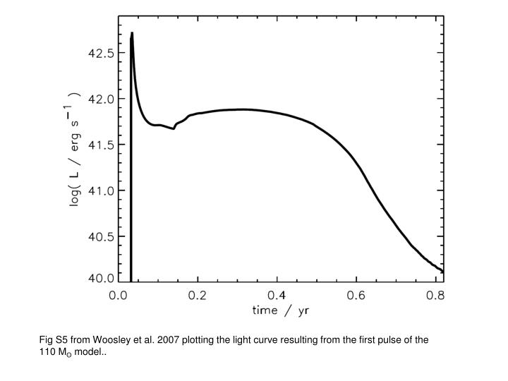 Fig S5 from Woosley et al. 2007 plotting the light curve resulting from the first pulse of the 110 M