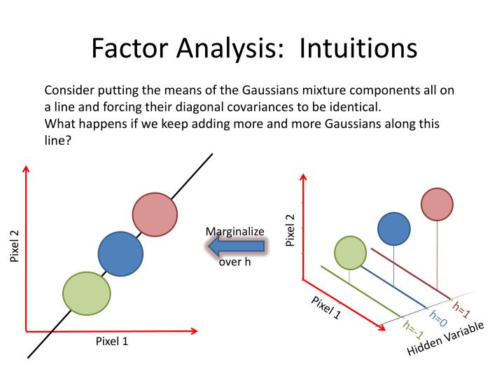 Factor Analysis:  Intuitions