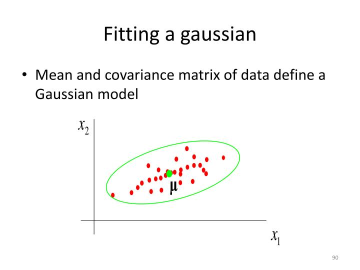 Fitting a gaussian