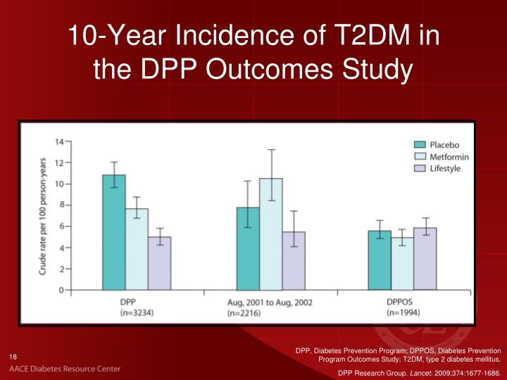 Epidemiology and Prevention of Type 2 Diabetes