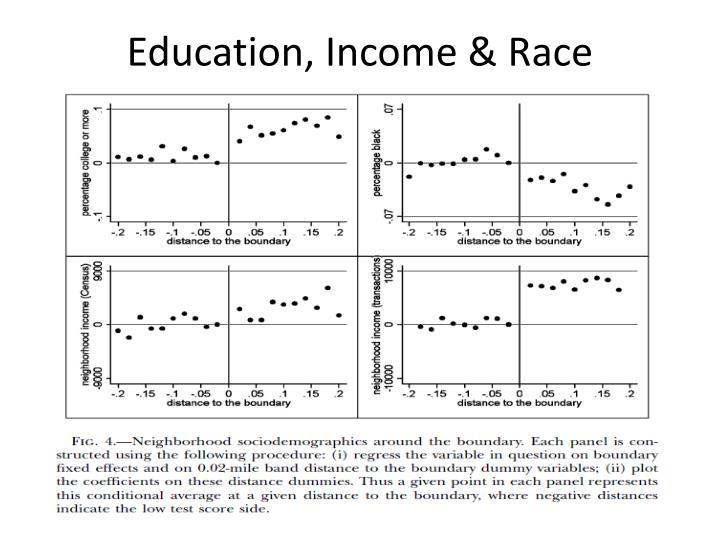 Education, Income & Race