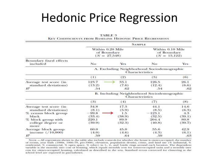 Hedonic Price Regression