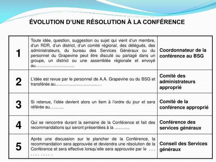 ÉVOLUTION D'UNE RÉSOLUTION À LA CONFÉRENCE