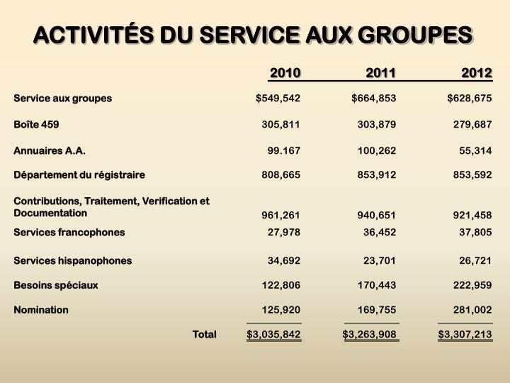 ACTIVITÉS DU SERVICE AUX GROUPES