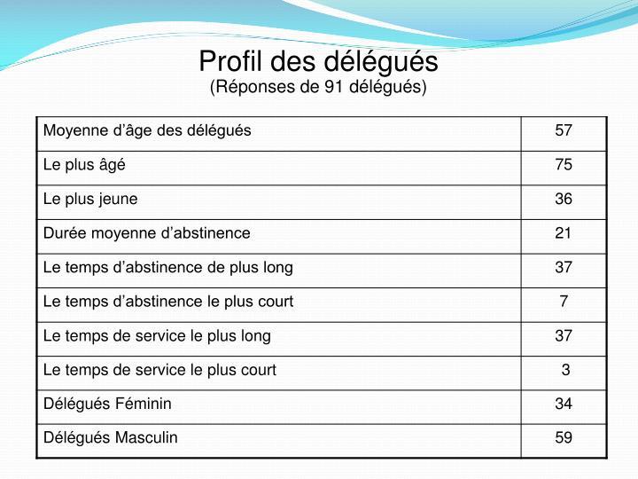 Profil des délégués