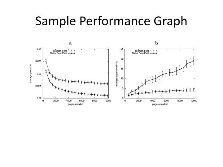 Sample Performance Graph