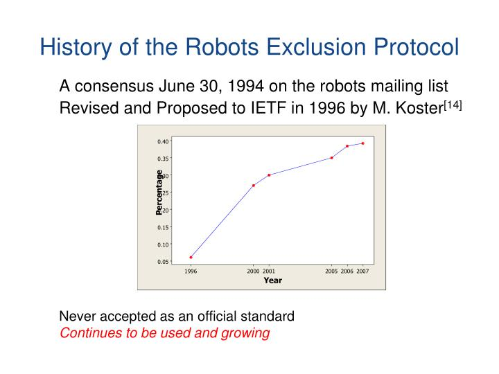 History of the Robots Exclusion Protocol