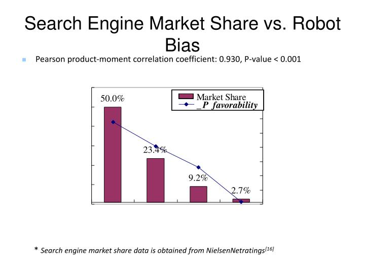 Search Engine Market Share vs. Robot Bias