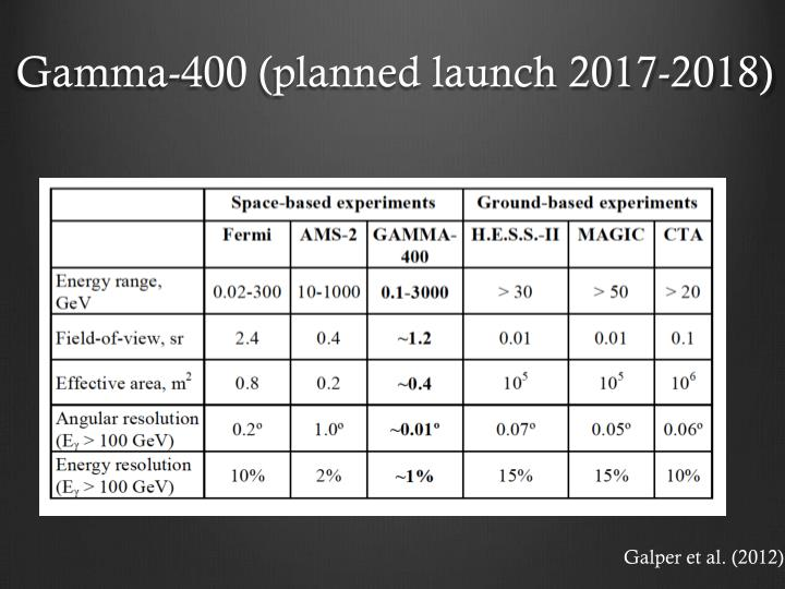 Gamma-400 (planned launch 2017-2018)