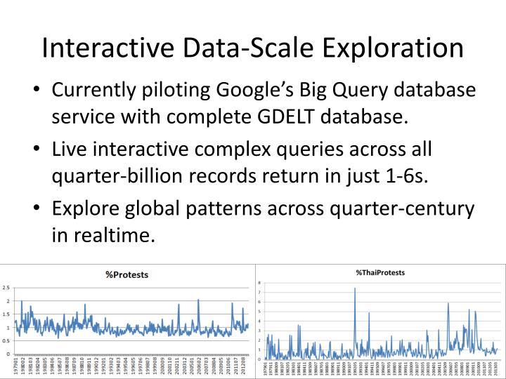 Interactive Data-Scale Exploration