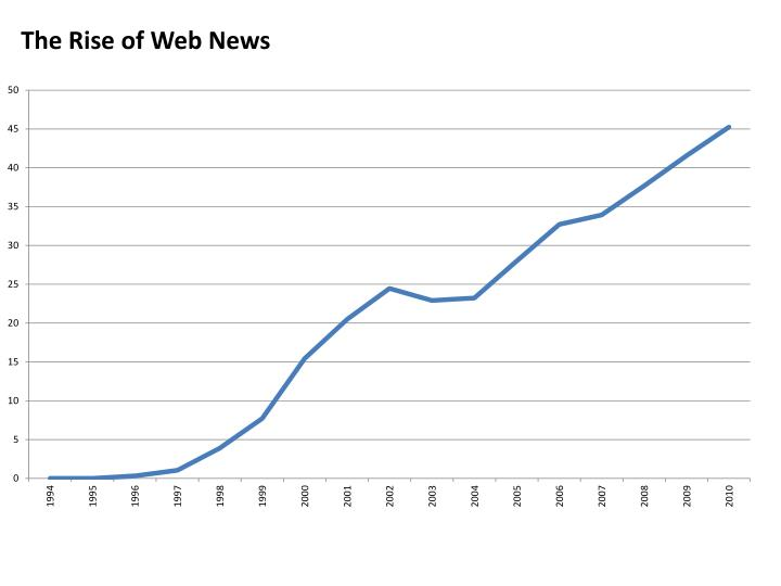 The Rise of Web News