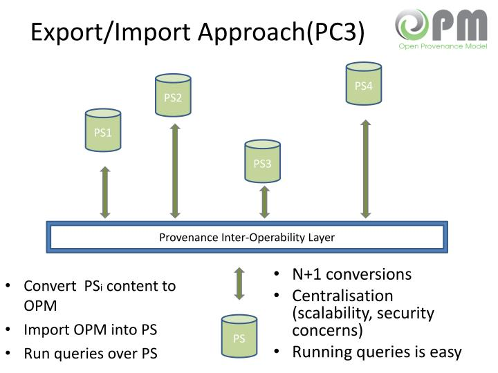 Export/Import Approach(PC3)