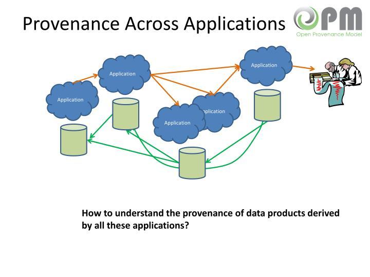 Provenance Across Applications
