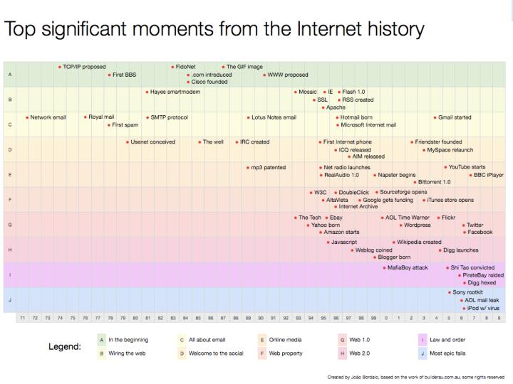 Early Days of the Internet