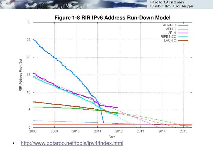 Figure 1-8 RIR IPv6 Address Run-Down Model
