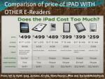comparison of price of ipad with other e readers