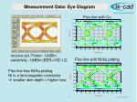 measurement data eye diagram