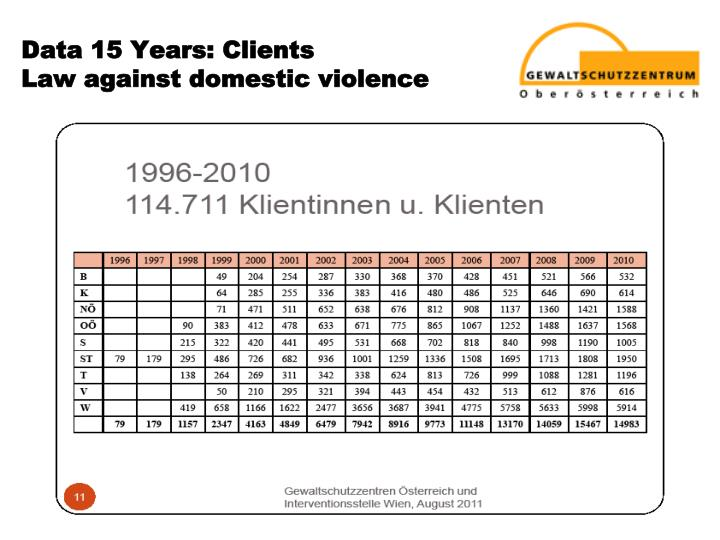 Data 15 Years: Clients