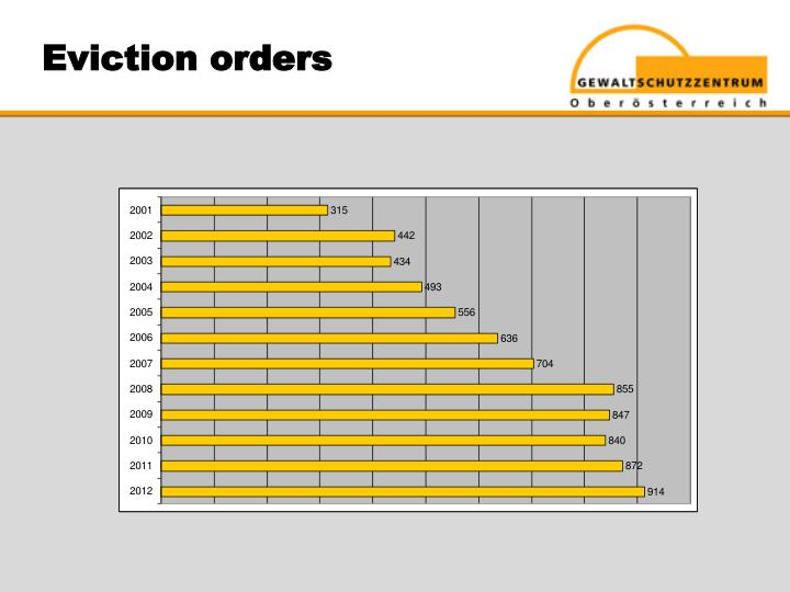 Eviction orders
