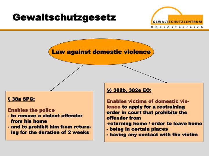 Gewaltschutzgesetz