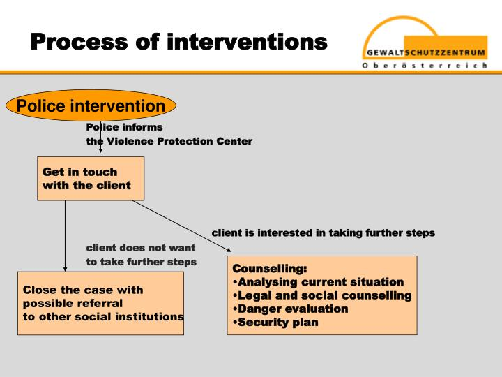 Process of interventions