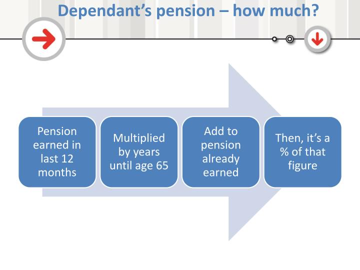 Dependant's pension – how much?