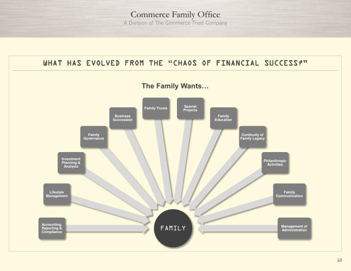 "WHAT HAS EVOLVED FROM THE ""CHAOS OF FINANCIAL SUCCESS?"""