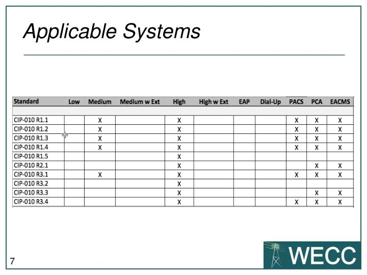 Applicable Systems