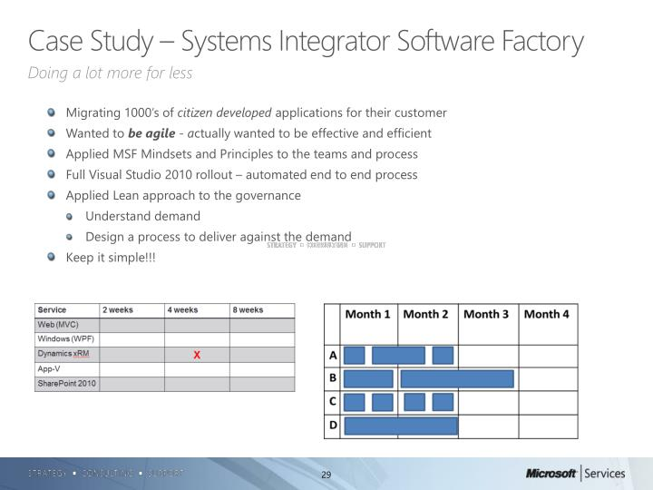 Case Study – Systems Integrator Software Factory