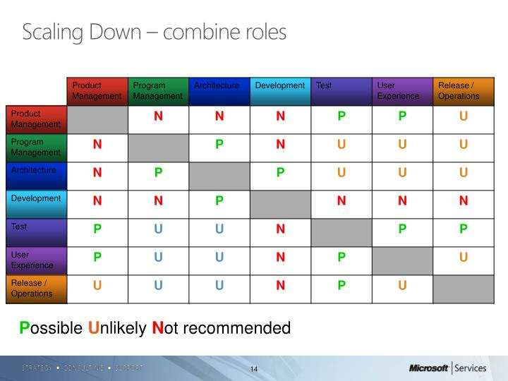 Scaling Down – combine roles
