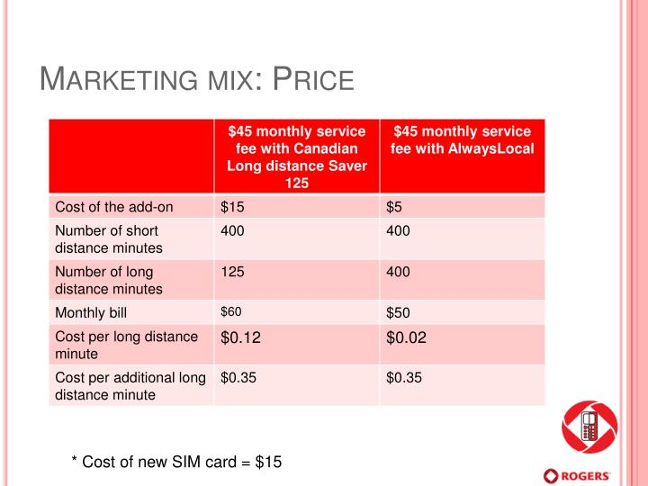 Marketing mix: Price