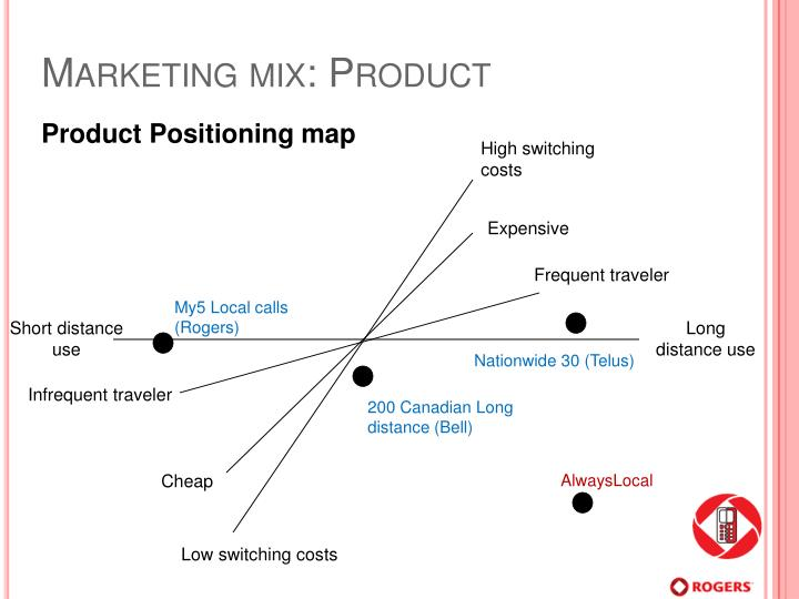 Marketing mix: Product