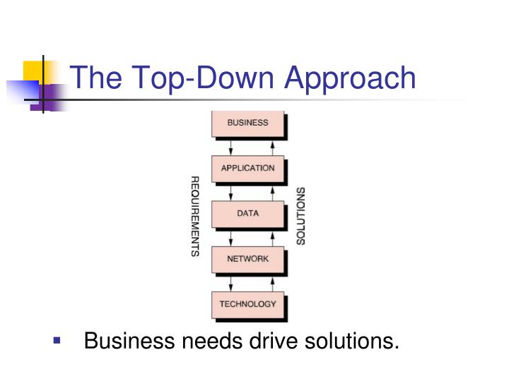 The Top-Down Approach