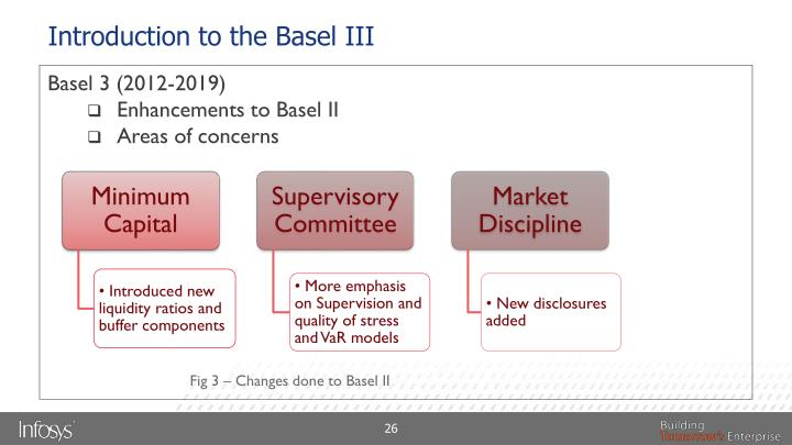 Introduction to the Basel III